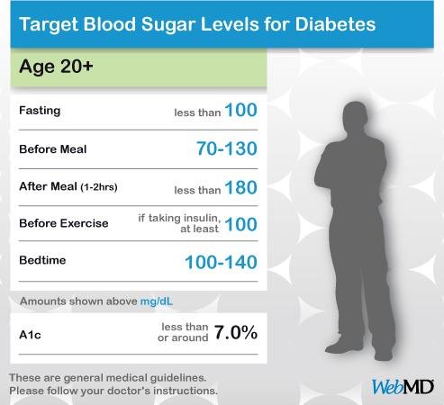 normal-blood-sugar-levels-chart-adults